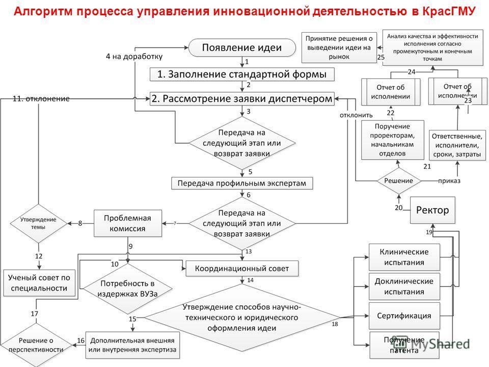 Алгоритм процесса управления инновационной деятельностью в КрасГМУ