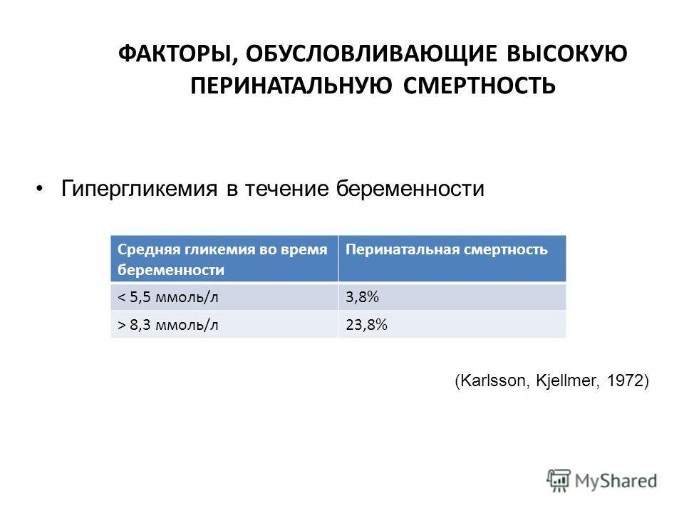 ФАКТОРЫ, ОБУСЛОВЛИВАЮЩИЕ ВЫСОКУЮ ПЕРИНАТАЛЬНУЮ СМЕРТНОСТЬ Гипергликемия в течение беременности (Karlsson, Kjellmer, 1972) Средняя гликемия во время беременности Перинатальная смертность < 5,5 ммоль/л 3,8% > 8,3 ммоль/л 23,8%