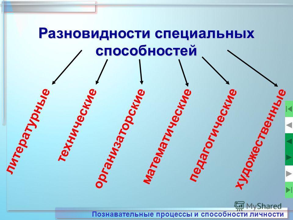 Разновидности специальных способностей Познавательные процессы и способности личности литературные технические организаторские математические педагогические художественные