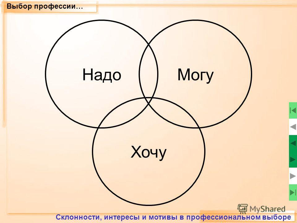 Выбор профессии… Склонности, интересы и мотивы в профессиональном выборе Надо Хочу Могу