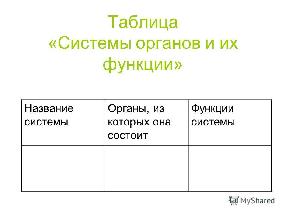 Таблица «Системы органов и их функции» Название системы Органы, из которых она состоит Функции системы
