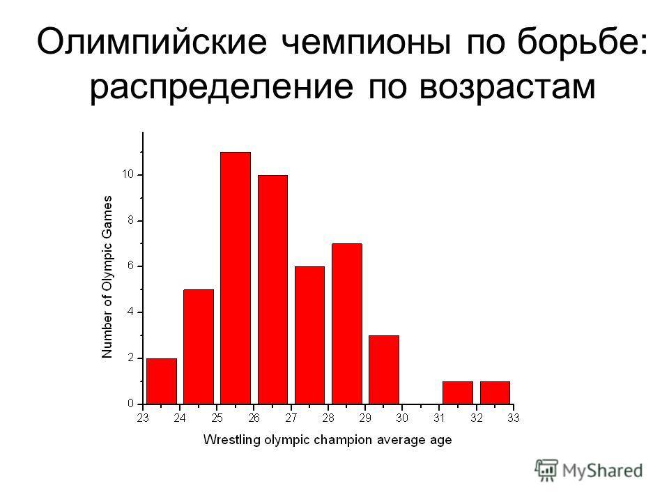 Олимпийские чемпионы по борьбе: распределение по возрастам