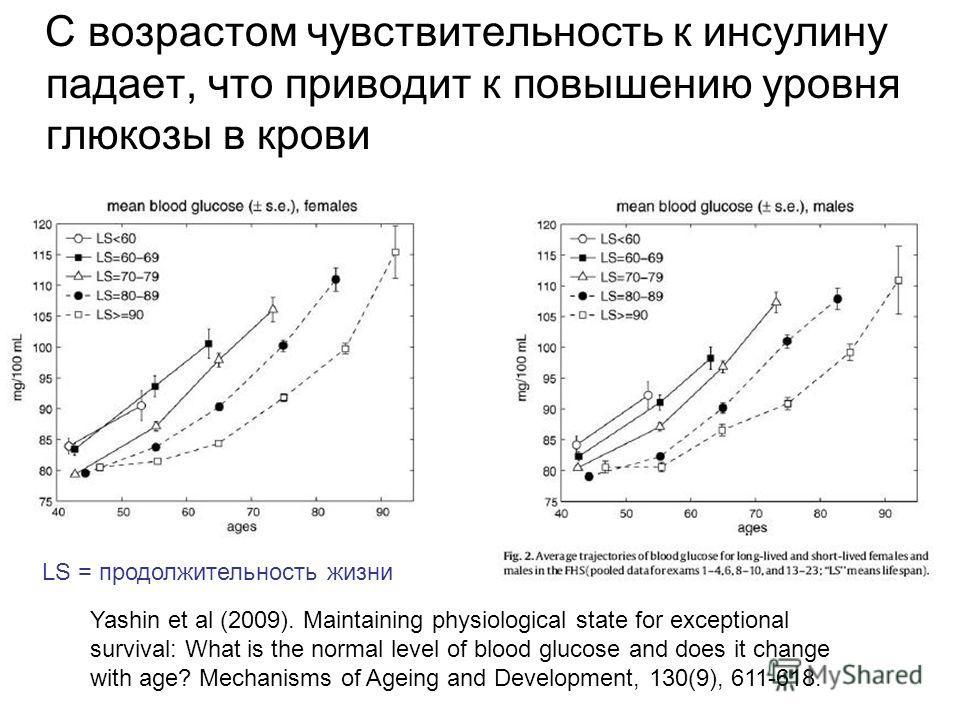 С возрастом чувствительность к инсулину падает, что приводит к повышению уровня глюкозы в крови Yashin et al (2009). Maintaining physiological state for exceptional survival: What is the normal level of blood glucose and does it change with age? Mech