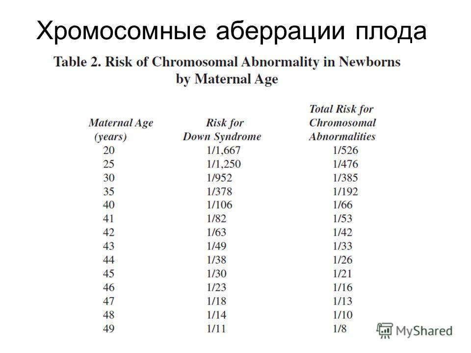 Хромосомные аберрации плода