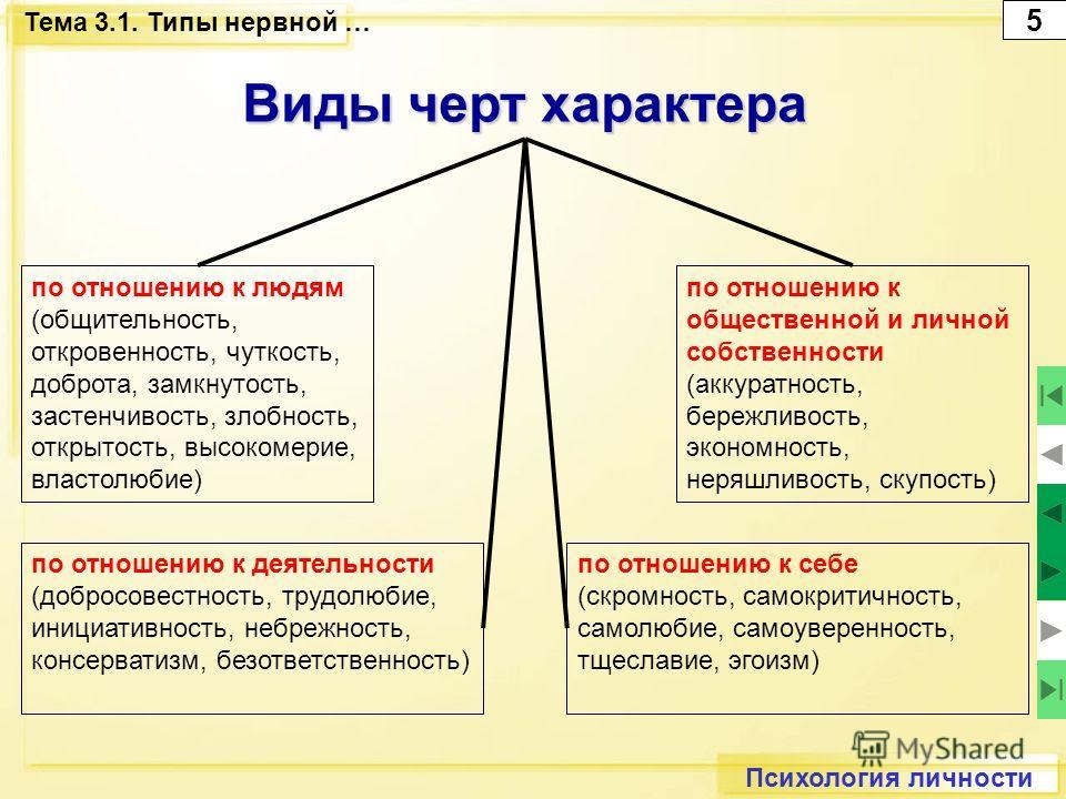 Психология личности Тема 3.1. Типы нервной … Виды черт характера по отношению к людям (общительность, откровенность, чуткость, доброта, замкнутость, застенчивость, злобность, открытость, высокомерие, властолюбие) по отношению к деятельности (добросов