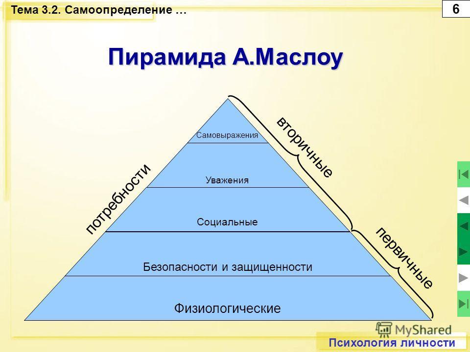 Психология личности Тема 3.2. Самоопределение … Пирамида А.Маслоу 6 Физиологические Безопасности и защищенности Социальные Уважения Самовыражения потребности первичные вторичные