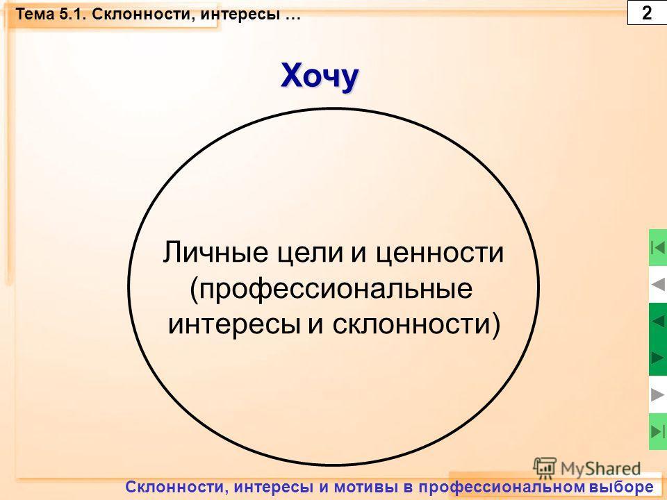 Тема 5.1. Склонности, интересы …Хочу Склонности, интересы и мотивы в профессиональном выборе Личные цели и ценности (профессиональные интересы и склонности) 2