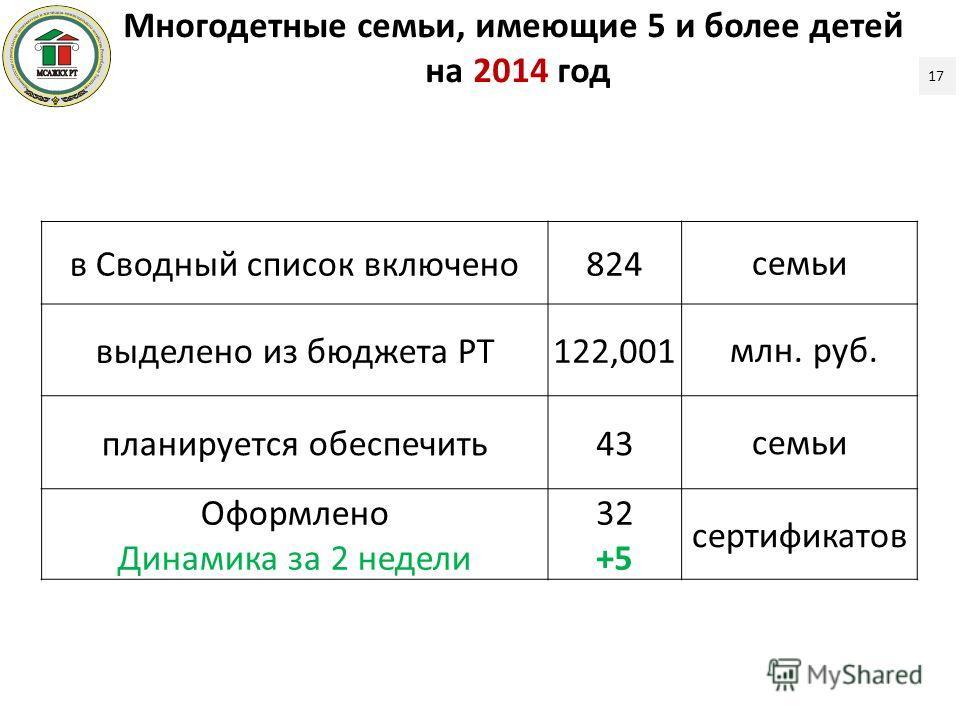 17 в Сводный список включено 824 семьи выделено из бюджета РТ122,001 млн. руб. планируется обеспечить 43 семьи Оформлено Динамика за 2 недели 32 +5 сертификатов Многодетные семьи, имеющие 5 и более детей на 2014 год