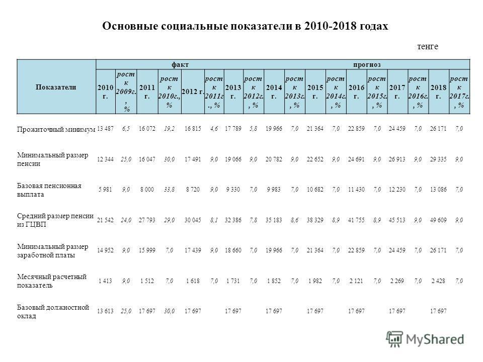 Показатели фактпрогноз 2010 г. рост к 2009 г., % 2011 г. рост к 2010 г., % 2012 г. рост к 2011 г., % 2013 г. рост к 2012 г., % 2014 г. рост к 2013 г., % 2015 г. рост к 2014 г., % 2016 г. рост к 2015 г., % 2017 г. рост к 2016 г., % 2018 г. рост к 2017