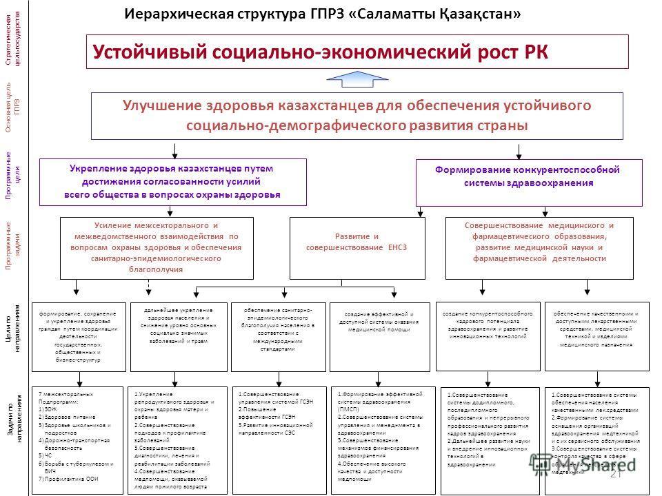 21 Улучшение здоровья казахстанцев для обеспечения устойчивого социально-демографического развития страны Устойчивый социально-экономический рост РК Стратегическая цель государства Основная цель ГПРЗ Программные цели Укрепление здоровья казахстанцев