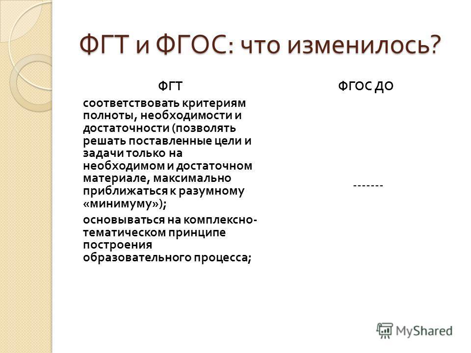 ФГТ и ФГОС : что изменилось ? ФГТ соответствовать критериям полноты, необходимости и достаточности ( позволять решать поставленные цели и задачи только на необходимом и достаточном материале, максимально приближаться к разумному « минимуму »); основы