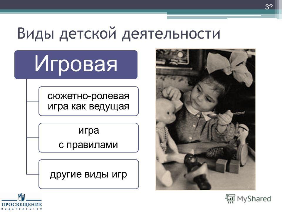 Виды детской деятельности Игровая сюжетно-ролевая игра как ведущая игра с правилами другие виды игр 32