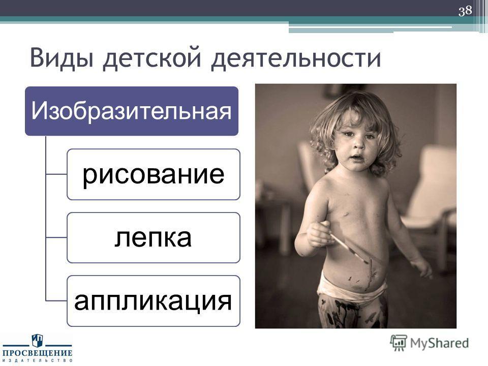 Виды детской деятельности Изобразительная рисование лепка аппликация 38