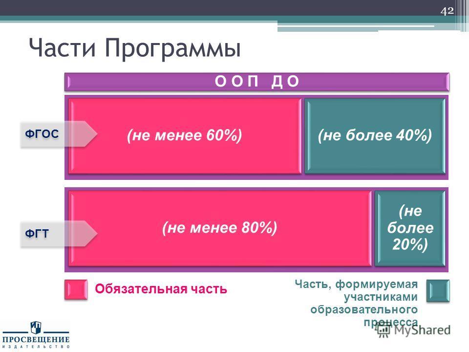 Части Программы 42 О О П Д О (не менее 60%) (не более 40%) ФГОС Обязательная часть Часть, формируемая участниками образовательного процесса (не менее 80%) (не более 20%) ФГТ