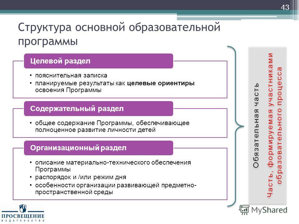 Структура основной образовательной программы 43 пояснительная записка планируемые результаты как целевые ориентиры освоения Программы Целевой раздел общее содержание Программы, обеспечивающее полноценное развитие личности детей Содержательный раздел