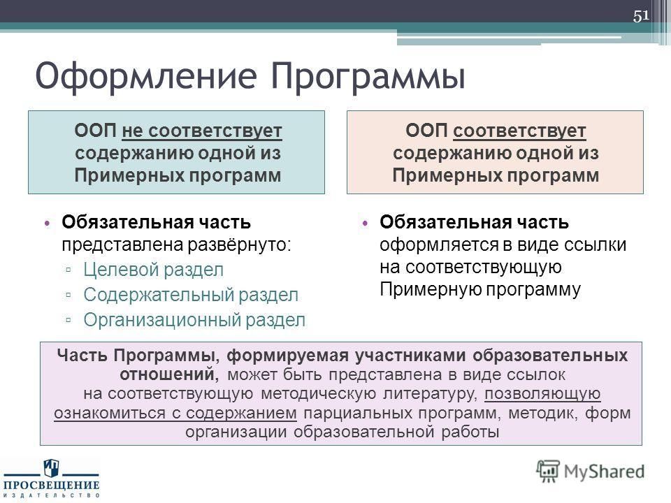 Обязательная часть представлена развёрнуто: Целевой раздел Содержательный раздел Организационный раздел Обязательная часть оформляется в виде ссылки на соответствующую Примерную программу Оформление Программы ООП не соответствует содержанию одной из