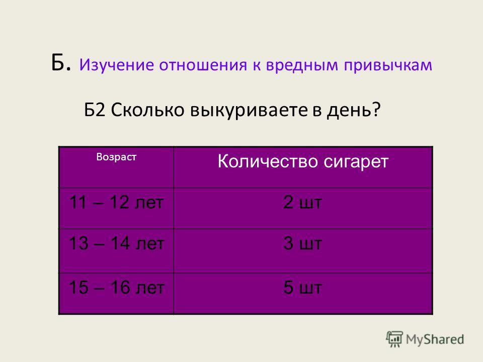 Б. Изучение отношения к вредным привычкам Б1 Пробовали ли Вы курить? Вывод: процент пробовавших курить увеличивается со взрослением школьников