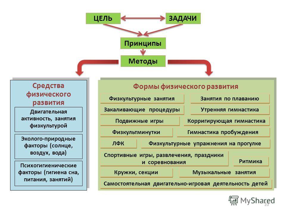 Методы Средства физического развития Двигательная активность, занятия физкультурой Эколого-природные факторы (солнце, воздух, вода) Психогигиенические факторы (гигиена сна, питания, занятий) Формы физического развития Самостоятельная двигательно-игро