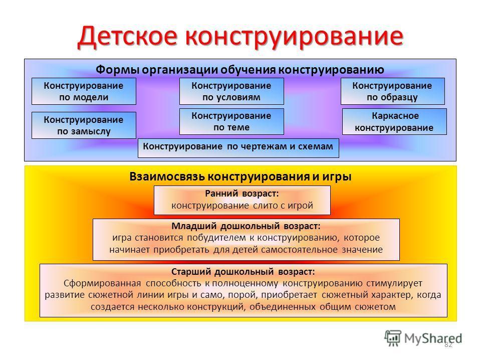 Детское конструирование Формы организации обучения конструированию Конструирование по модели Конструирование по условиям Конструирование по чертежам и схемам Конструирование по замыслу Конструирование по теме Каркасное конструирование Конструирование