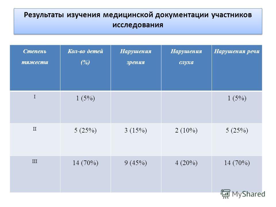 Результаты изучения медицинской документации участников исследования Степень тяжести Кол-во детей (%) Нарушения зрения Нарушения слуха Нарушения речи I 1 (5%) II 5 (25%)3 (15%)2 (10%)5 (25%) III 14 (70%)9 (45%)4 (20%)14 (70%)