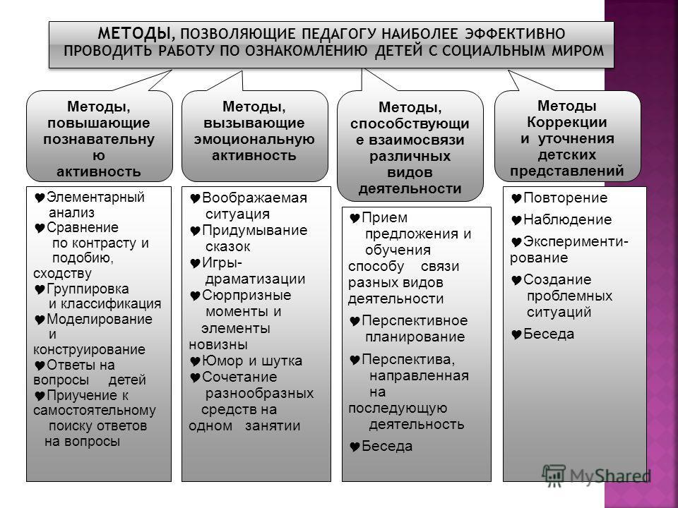 Методы, повышающие познавательну ю активность Методы, вызывающие эмоциональную активность Методы, способствующи е взаимосвязи различных видов деятельности Методы Коррекции и уточнения детских представлений Элементарный анализ Сравнение по контрасту и