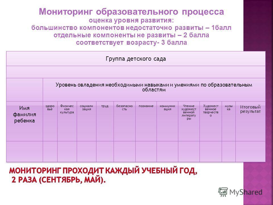 Мониторинг образовательного процесса оценка уровня развития: большинство компонентов недостаточно развиты – 1 балл отдельные компоненты не развиты – 2 балла соответствует возрасту- 3 балла