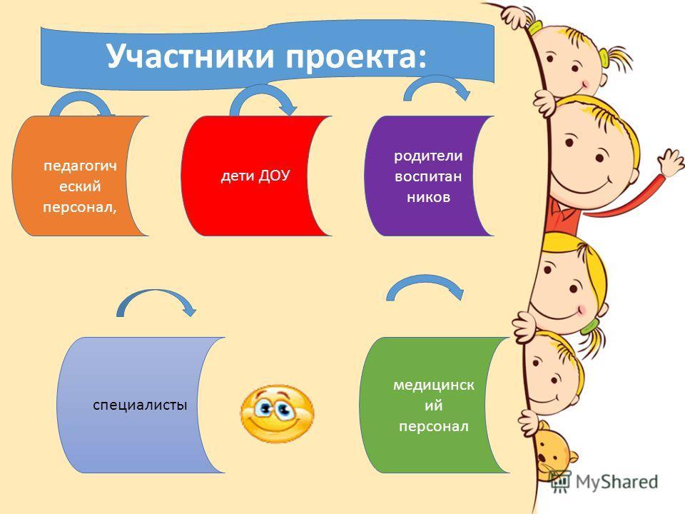 Участники проекта: дети ДОУ родители воспитан ников педагогич еский персонал, медицинск ий персонал специалисты