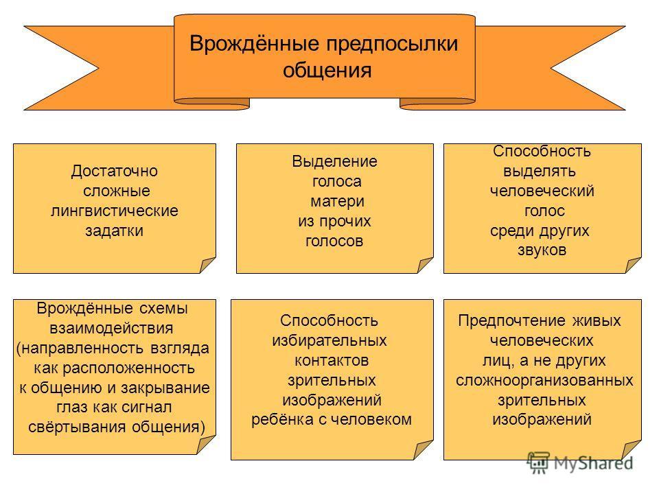 """Презентация на тему: """"Развитие"""