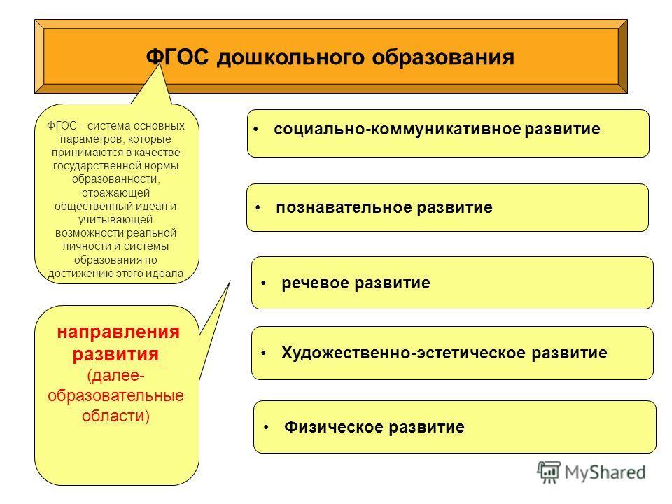 ФГОС дошкольного образования познавательное развитие речевое развитие ФГОС - система основных параметров, которые принимаются в качестве государственной нормы образованности, отражающей общественный идеал и учитывающей возможности реальной личности и