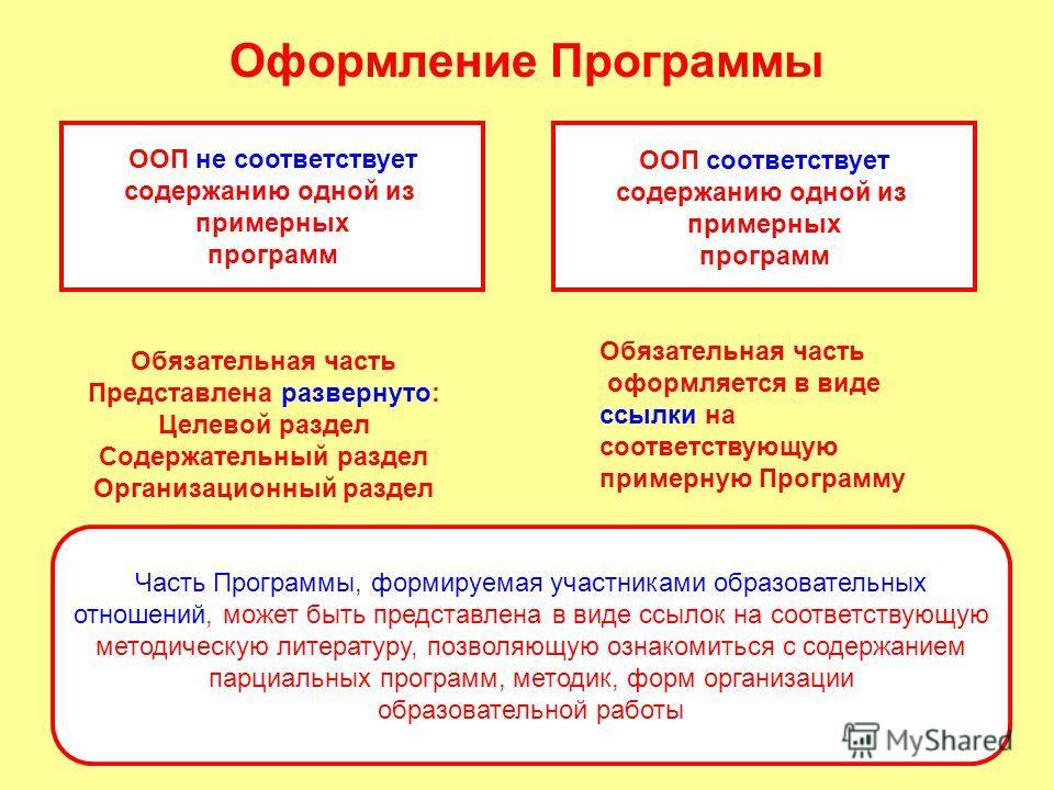 Оформление Программы ООП не соответствует содержанию одной из примерных программ ООП соответствует содержанию одной из примерных программ Обязательная часть Представлена развернуто: Целевой раздел Содержательный раздел Организационный раздел Обязател