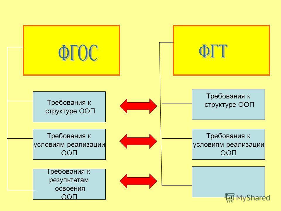 Требования к структуре ООП Требования к условиям реализации ООП Требования к результатам освоения ООП Требования к структуре ООП Требования к условиям реализации ООП