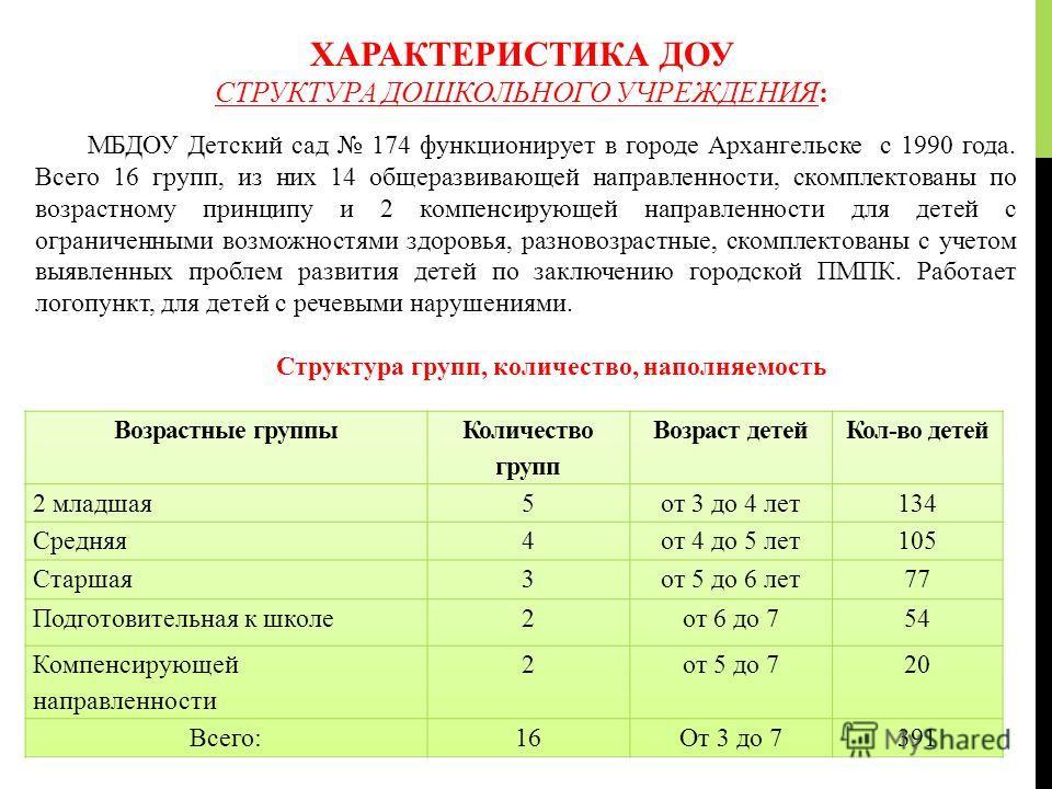 ХАРАКТЕРИСТИКА ДОУ СТРУКТУРА ДОШКОЛЬНОГО УЧРЕЖДЕНИЯ: МБДОУ Детский сад 174 функционирует в городе Архангельске с 1990 года. Всего 16 групп, из них 14 общеразвивающей направленности, скомплектованы по возрастному принципу и 2 компенсирующей направленн