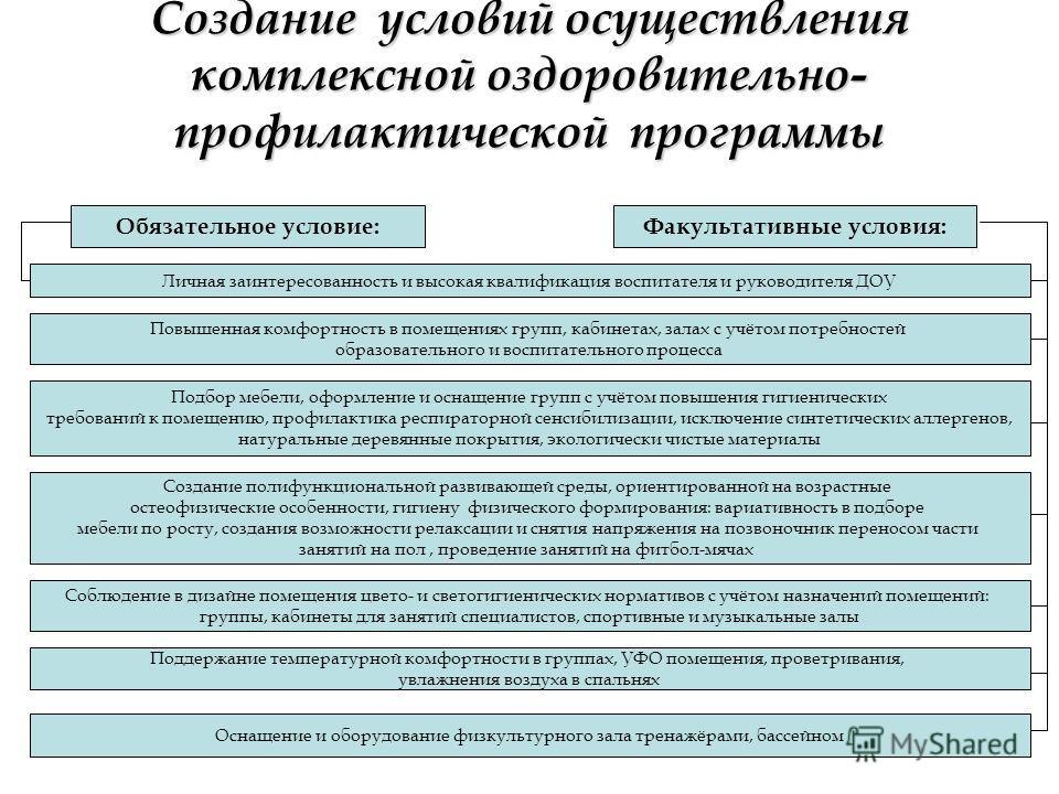 Создание условий осуществления комплексной оздоровительно- профилактической программы Обязательное условие:Факультативные условия: Личная заинтересованность и высокая квалификация воспитателя и руководителя ДОУ Повышенная комфортность в помещениях гр
