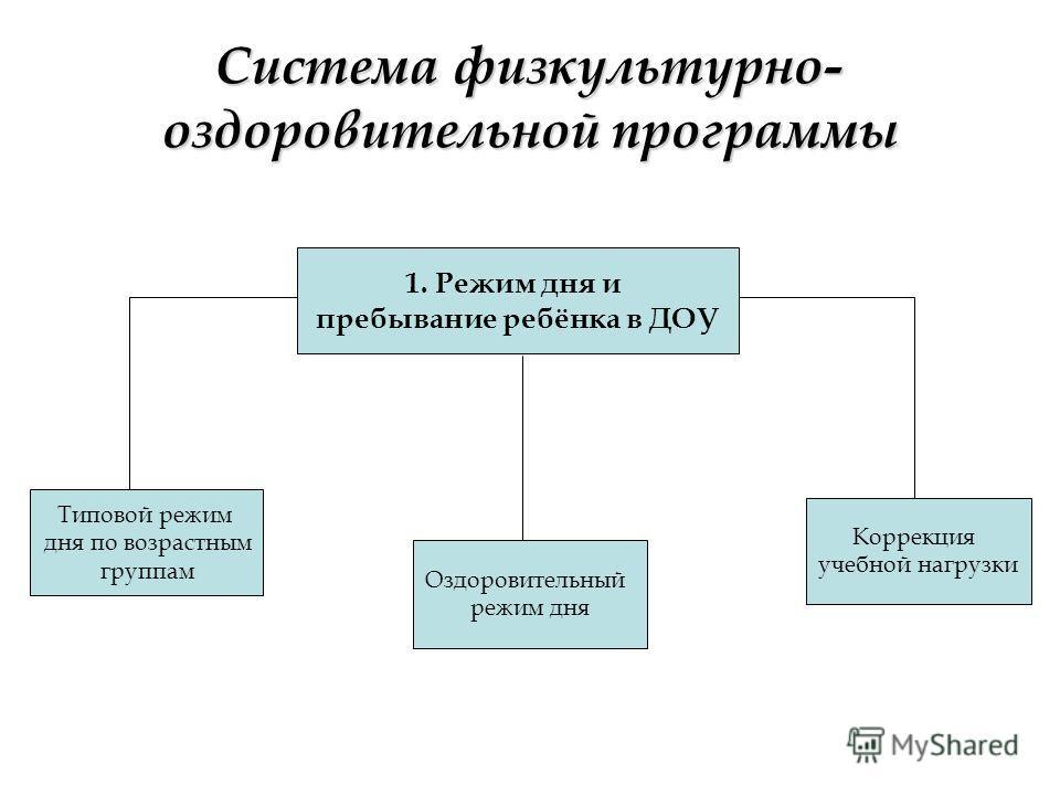 Система физкультурно- оздоровительной программы 1. Режим дня и пребывание ребёнка в ДОУ Типовой режим дня по возрастным группам Оздоровительный режим дня Коррекция учебной нагрузки