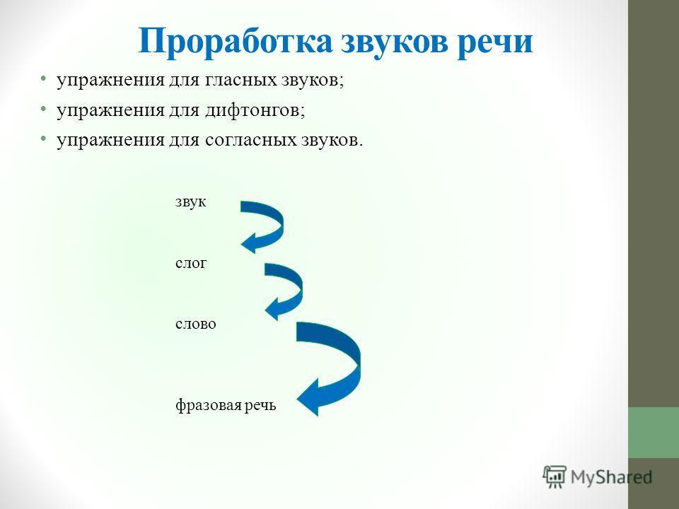 Проработка звуков речи упражнения для гласных звуков; упражнения для дифтонгов; упражнения для согласных звуков. звук слог слово фразовая речь