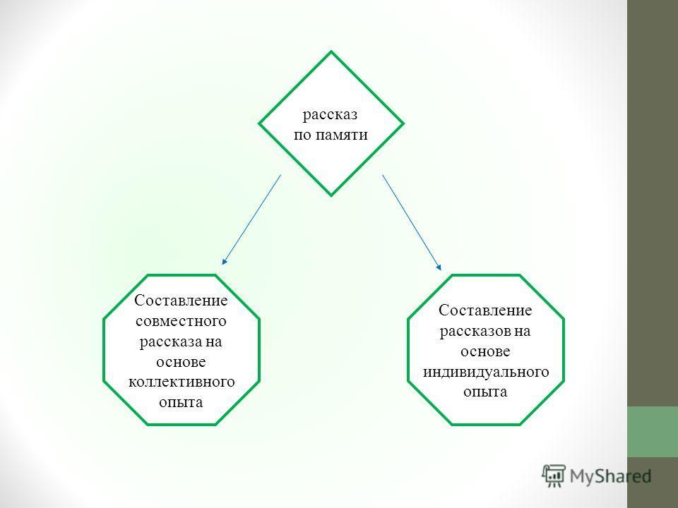 рассказ по памяти Составление совместного рассказа на основе коллективного опыта Составление рассказов на основе индивидуального опыта