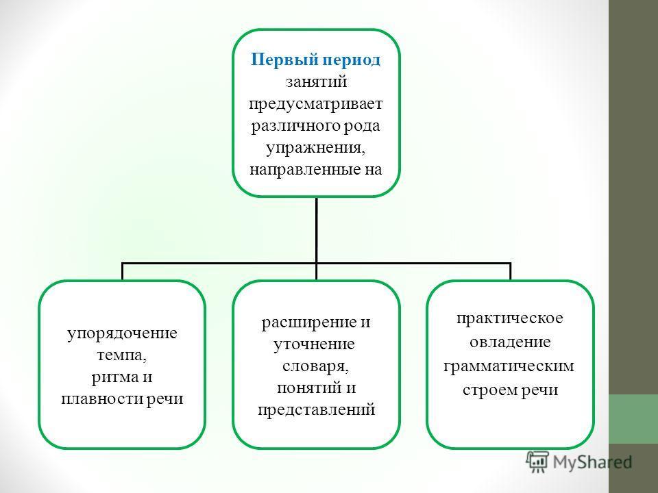 Первый период занятий предусматривает различного рода упражнения, направленные на упорядочение темпа, ритма и плавности речи расширение и уточнение словаря, понятий и представлений практическое овладение грамматическим строем речи