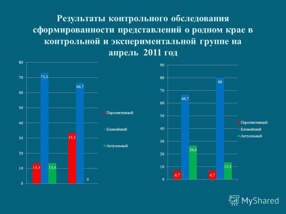 Результаты контрольного обследования сформированности представлений о родном крае в контрольной и экспериментальной группе на апрель 2011 год