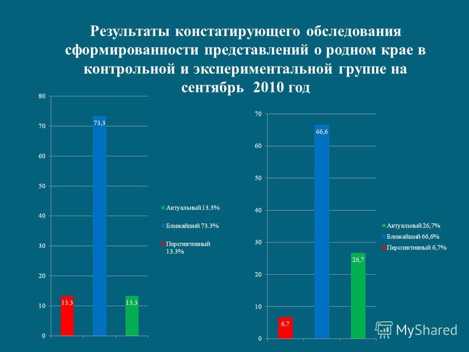 Результаты констатирующего обследования сформированности представлений о родном крае в контрольной и экспериментальной группе на сентябрь 2010 год