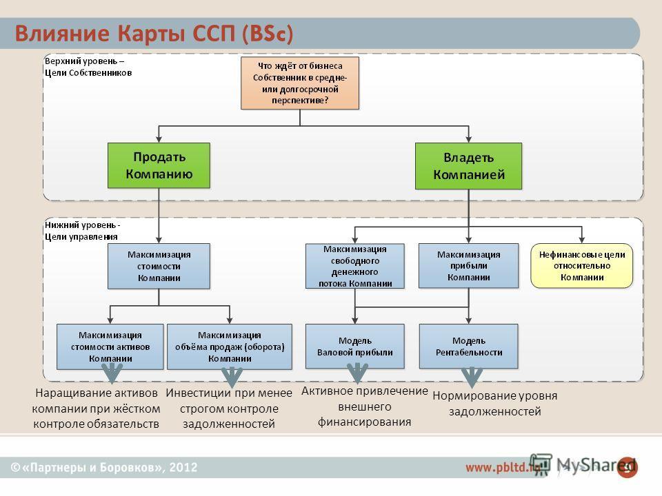 9 Влияние Карты ССП (BSc) Наращивание активов компании при жёстком контроле обязательств Инвестиции при менее строгом контроле задолженностей Активное привлечение внешнего финансирования Нормирование уровня задолженностей