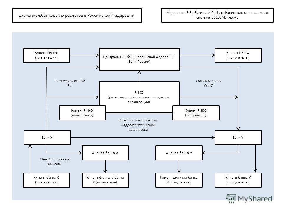Схема межбанковских расчетов в