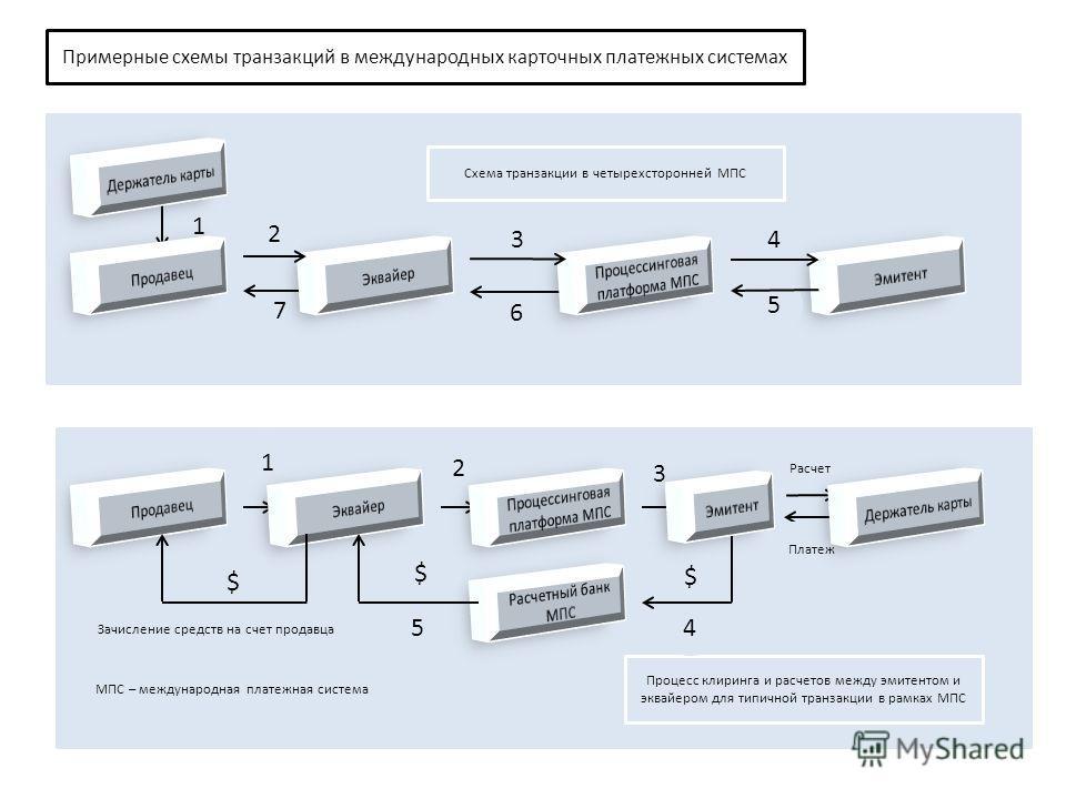 Примерные схемы транзакций в международных карточных платежных системах 6 7 Процесс клиринга и расчетов между эмитентом и эквайером для типичной транзакции в рамках МПС 1 1 2 2 3 3 Расчет 4 4 $ $ $ 5 5 Платеж Зачисление средств на счет продавца Схема