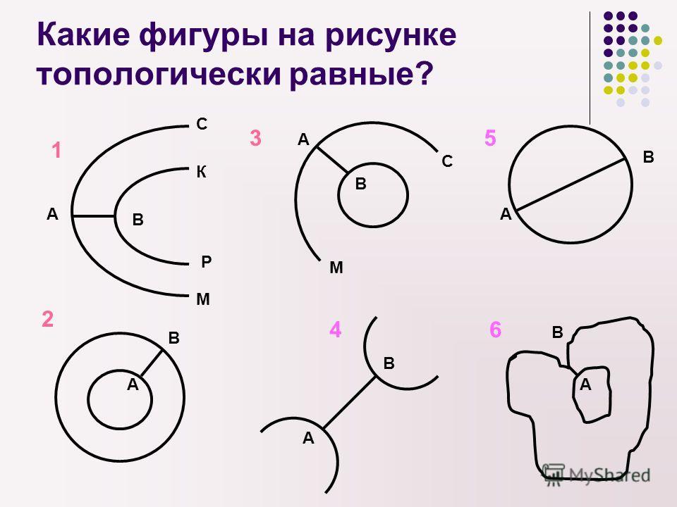 Какие фигуры на рисунке топологически равные? А В А В А В 1 2 3 А В 4 А В 6 А В С М К Р С М 5