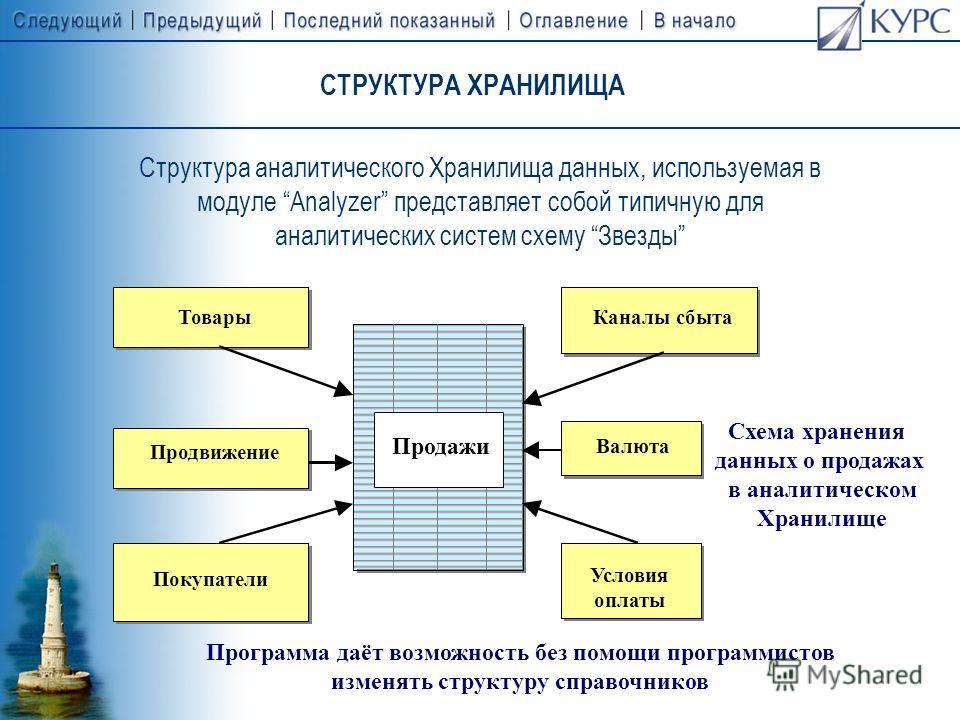 МОДУЛЬ ANALYZER: ИНСТРУМЕНТАРИЙ АНАЛИЗА МАРКЕТИНГОВОЙ ДЕЯТЕЛЬНОСТИ Рабочее место аналитика Рабочее место аналитика Хранилище данных Учётная система (OLTP – система: модуль С-Сommerce) Вместо C-Commerce может быть использована любая другая учётная сис