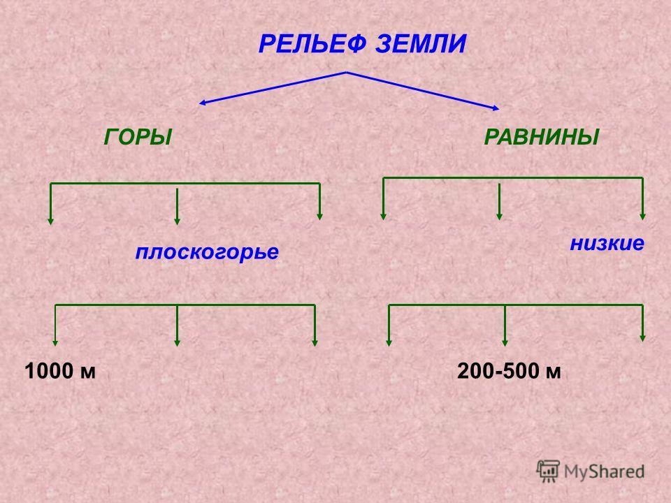 РЕЛЬЕФ ЗЕМЛИ ГОРЫРАВНИНЫ плоскогорье низкие 1000 м 200-500 м