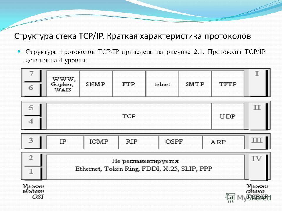 Структура стека TCP/IP. Краткая характеристика протоколов Структура протоколов TCP/IP приведена на рисунке 2.1. Протоколы TCP/IP делятся на 4 уровня.