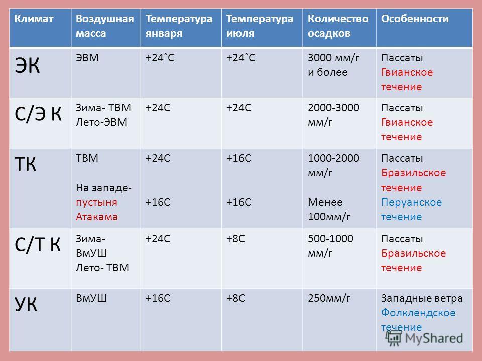 Климат Воздушная масса Температура января Температура июля Количество осадков Особенности ЭК ЭВМ+24˚С 3000 мм/г и более Пассаты Гвианское течение С/Э К Зима- ТВМ Лето-ЭВМ +24С 2000-3000 мм/г Пассаты Гвианское течение ТК ТВМ На западе- пустыня Атакама