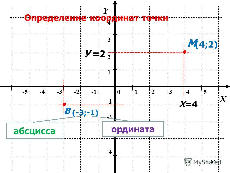 20 012345-5-4-3-2 ось абсцисс ось ординат -2 -3 -4 1 2 34 Y ПРЯМОУГОЛЬНАЯ (ДЕКАРТОВА) СИСТЕМА КООРДИНАТ О X начало координат