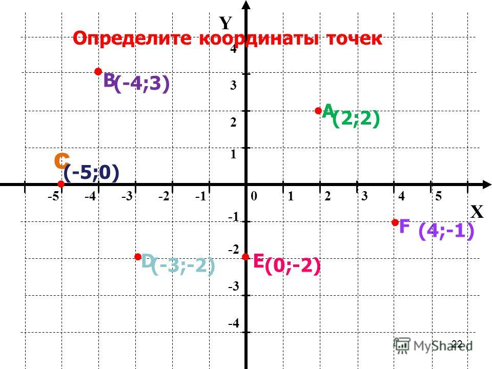 21 012345-5-4-3-2 -2 -3 -4 1 2 34 Y X Определение координат точки М (4;2) В (-3;-1) абсцисса ордината Х=4 У =2
