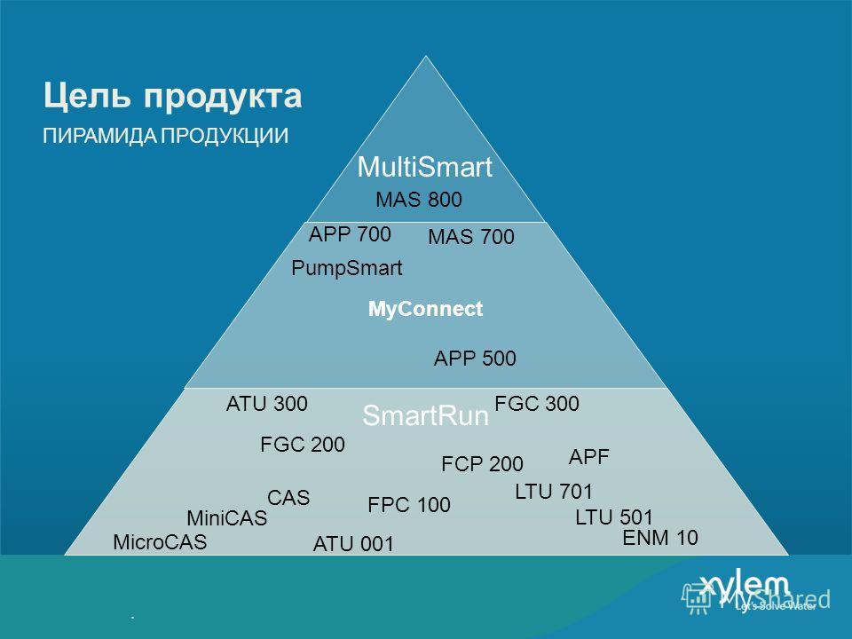 MultiSmart MAS 700 APP 500 FGC 200 ATU 001 FGC 300ATU 300 FCP 200 FPC 100 MiniCAS MicroCAS APF CAS ENM 10 APP 700 MAS 800 MyConnect Цель продукта ПИРАМИДА ПРОДУКЦИИ SmartRun PumpSmart LTU 701 LTU 501.